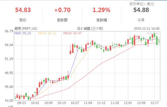 微软股价上涨