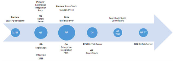 微软2016业务针对云计算和服务器集成