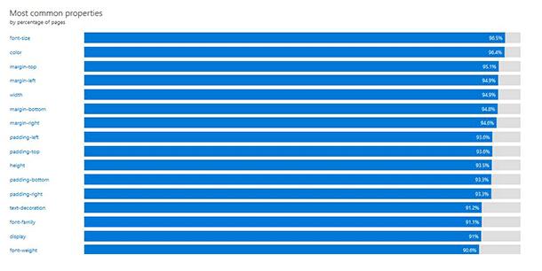 Win10 Edge浏览器团队发布CSS属性数据