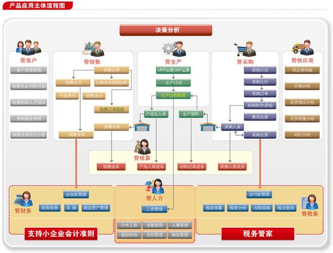 用友T6-企业管理软件都有哪些功能模块?