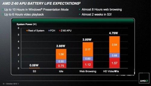 AMD开发Z-60芯片打入Windows 8平板电脑市场