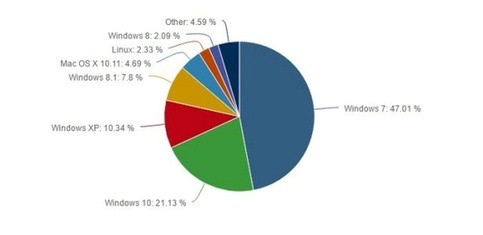 Windows 10使用数据图