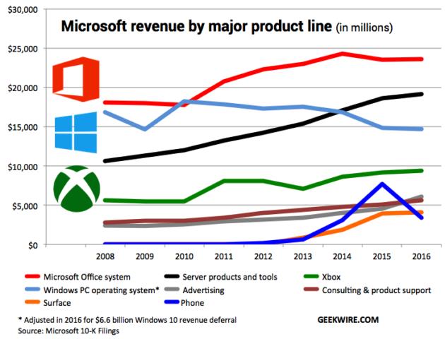 Windows业务在微软降低,win10系统占比不高_正版软件商城聚元亨