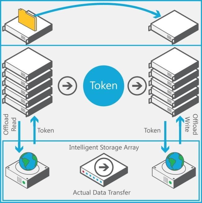 windows卸载数据传输对于软件有什么要求