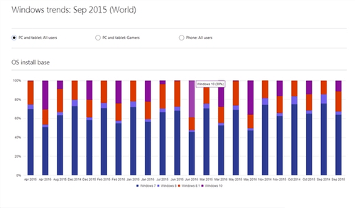 微软最新数据:Windows10全球份额上升至39%-正版软件商城聚元亨