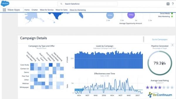 Salesforce 推出特定行业波分析应用程序-正版软件商城聚元亨