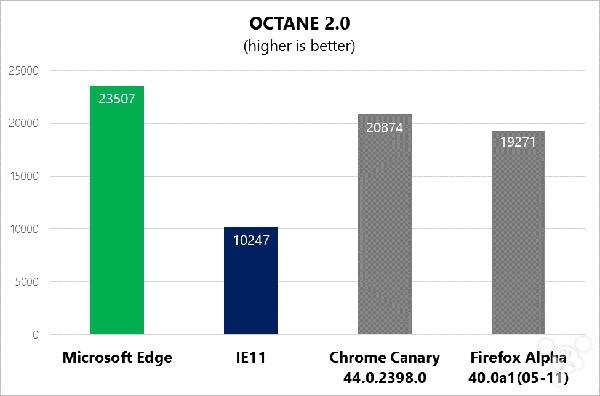 微软默认浏览器:Edge对比IE 有哪些优势,哪个好?-正版软件商城聚元亨