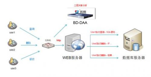 数据库与服务器有什么区别?-正版软件商城聚元亨