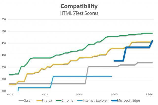 微软告诉你Win 10为何用Edge 而不是Chrome