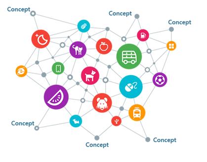 微软Concept Graph:让计算机更理解人类 microsoft-concept-graph-1