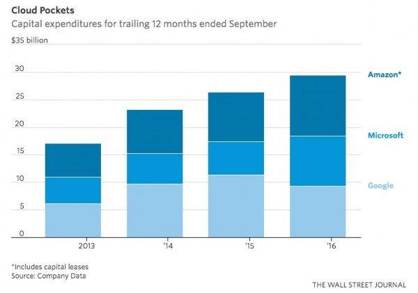 亚马逊微软谷歌去年为微软投入近300亿美元