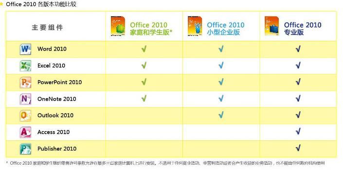 office 2010各版本功能比较